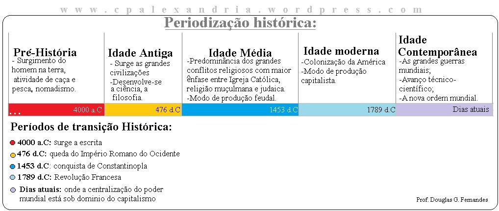 O que é Periodização Historia