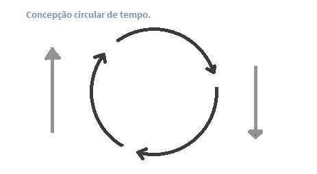 Resultado de imagem para concepção cíclica