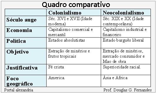 NEOCOLONIALISMO E IMPERIALISMO PDF