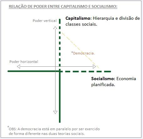 relação de poder entre socialismo e capitalismo.
